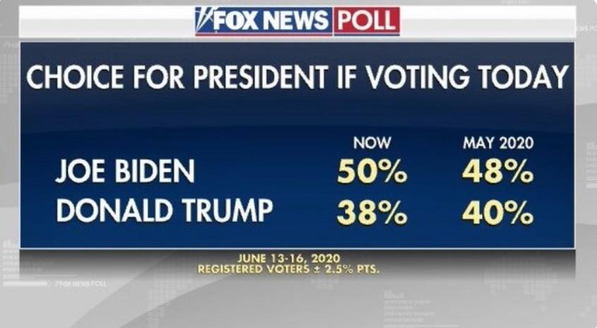 Fox News poll Biden Beats Trump by 12 points