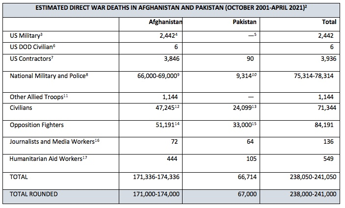 241,000 Deaths from Afghanistan War
